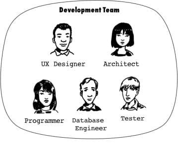 Sample Agile Development Team