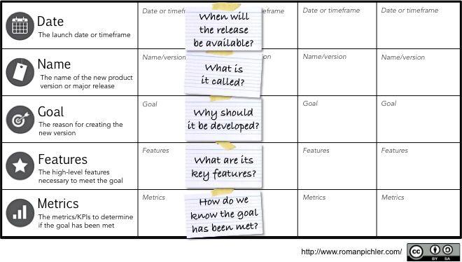 Product Roadmap Template Excel from www.romanpichler.com