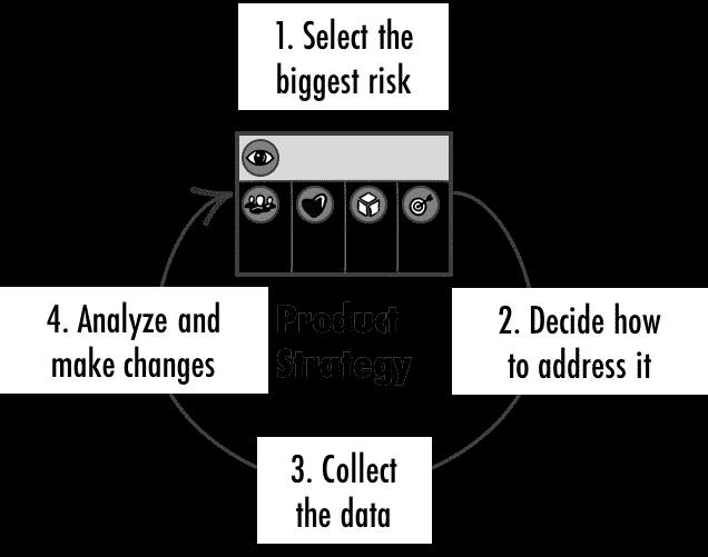 Risk-driven Validation