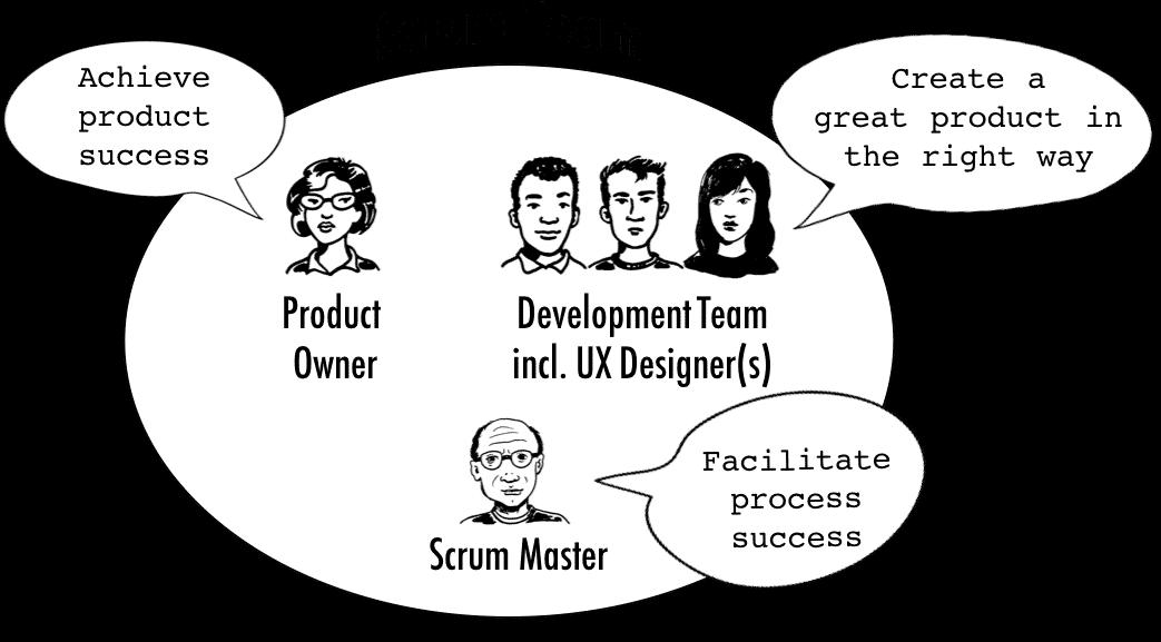 UX Design and Scrum Team