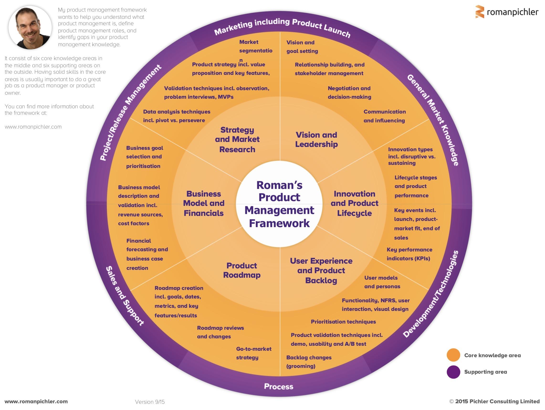 product management framework | roman pichler
