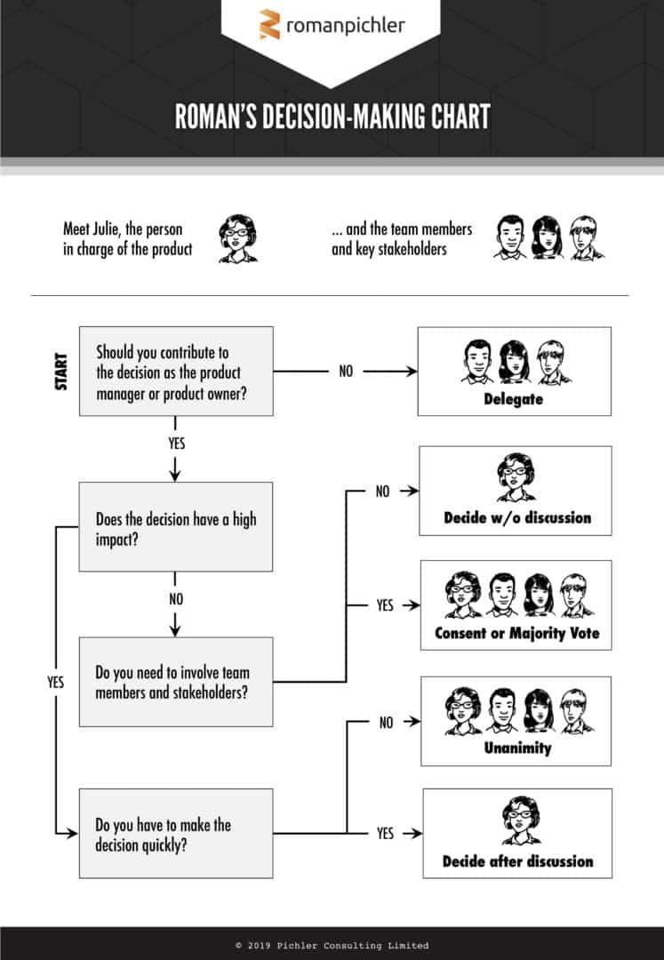 Roman's decision-making chart