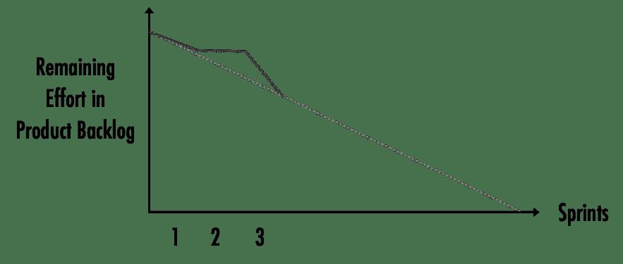 Sample Release Burndown Chart