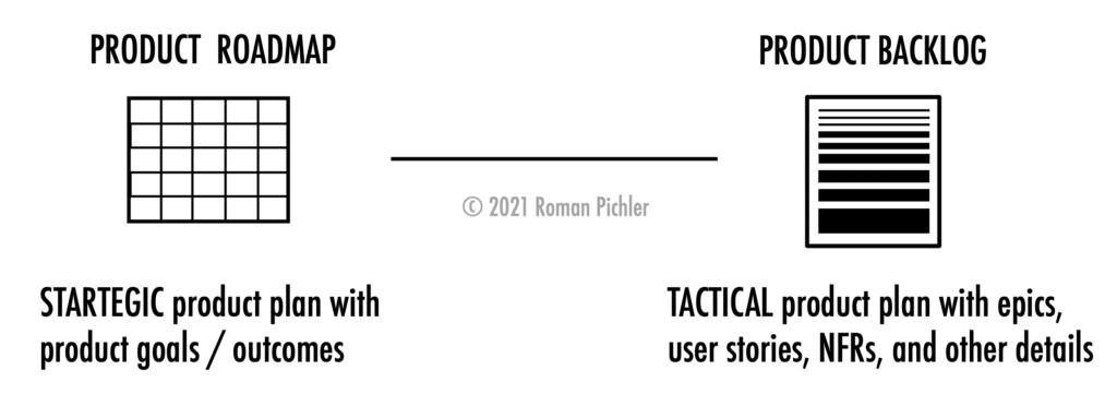 Product Roadmap vs. Product Backlog